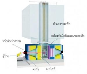 BNCT-equipment