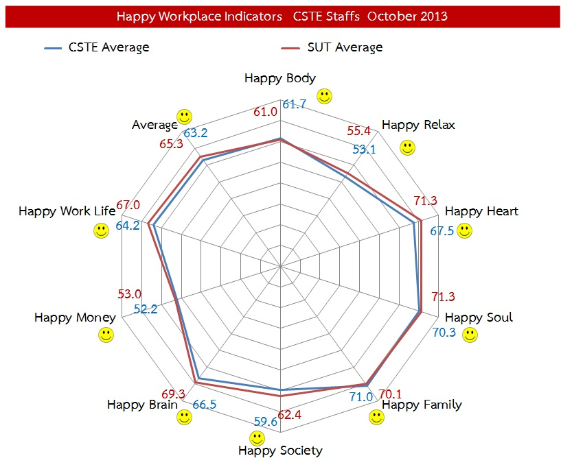 CSTE-Happy-Indicator-2013