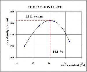 รูปที่ 1 เส้นโค้งการบดอัด (Compaction curve)